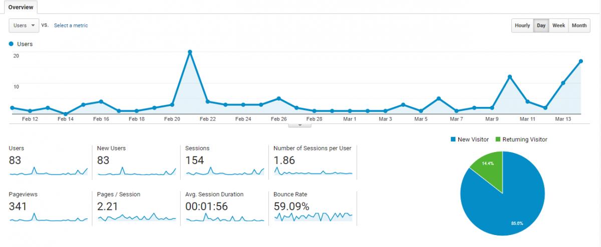 De eerste inzichten en doelen van mijn blog GeldGedachten